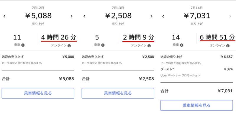 Uber Eats配達パートナーは埼玉で稼げるのか?実際の収入明細を公開